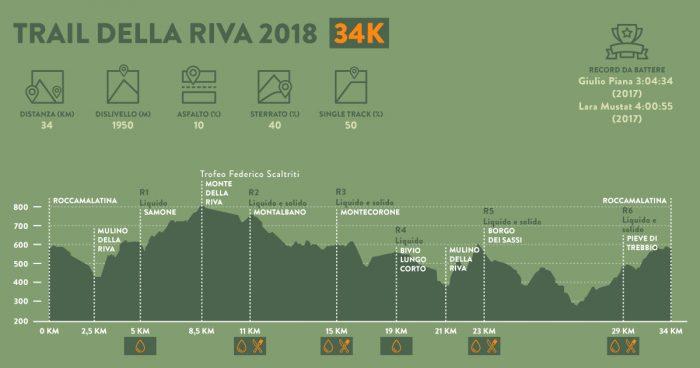 tdr-2018-altimetria-34-km